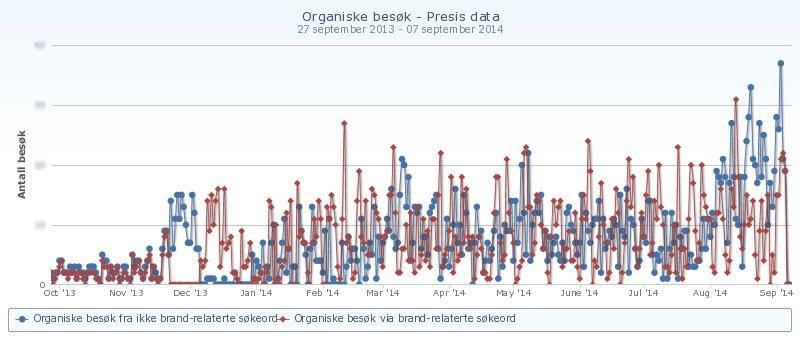 Øke organisk trafikk med SEO??